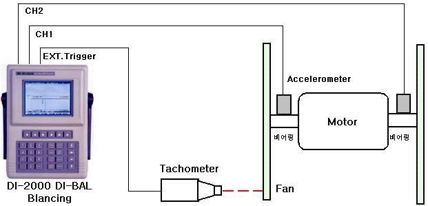 Tachometer transfer function